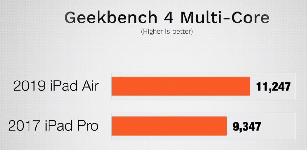 Geekbench-iPad-Air219vsPro217.thumb.png.2fb3ebb5f15e0e29fa302f8c1d01217e.png