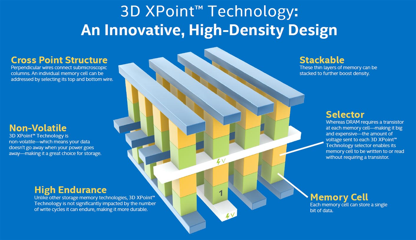 3D Xpoint Optane Intel