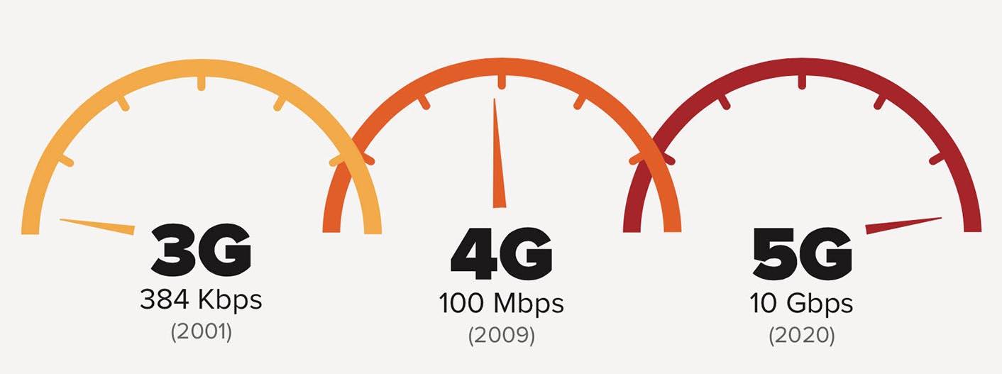 5G débits