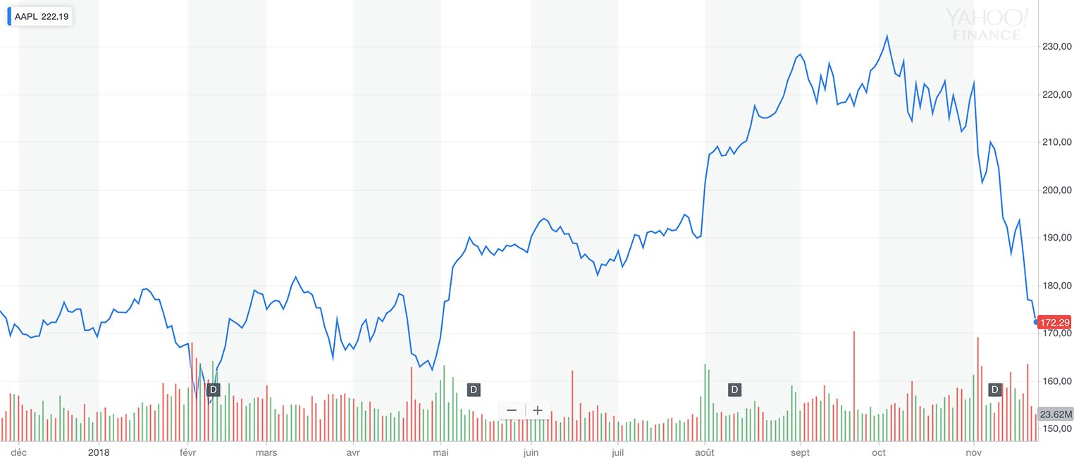 Action AAPL 2018