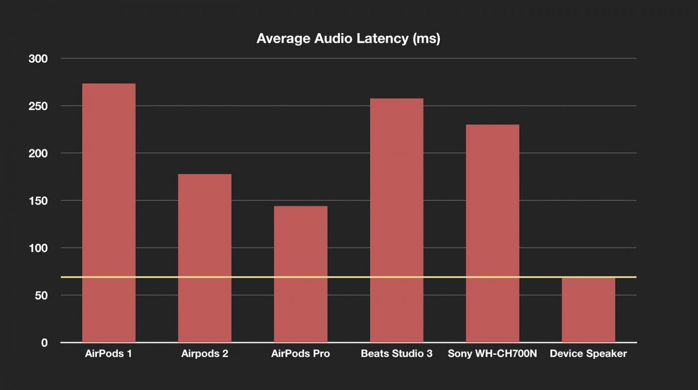Latence AirPods Pro