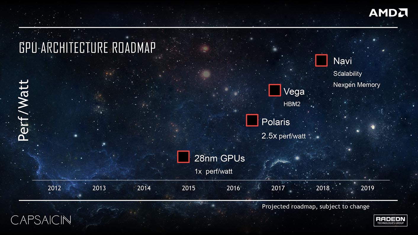 Roadmap AMD 2018