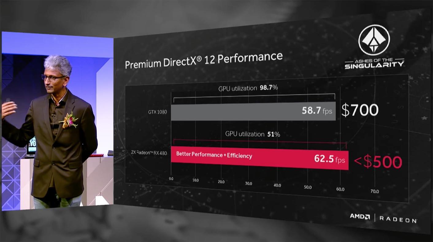 Polaris AMD Radeon RX480