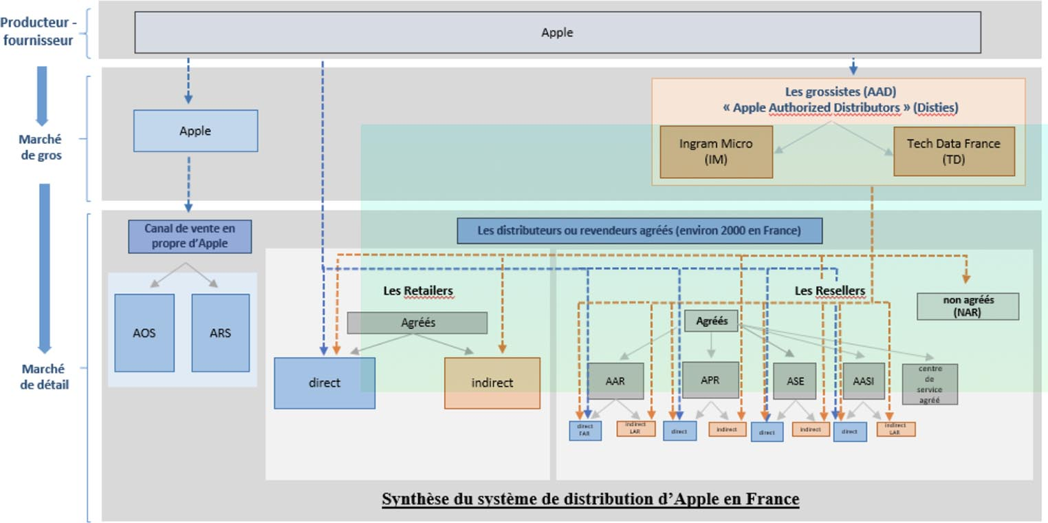 Système de distribution Apple France