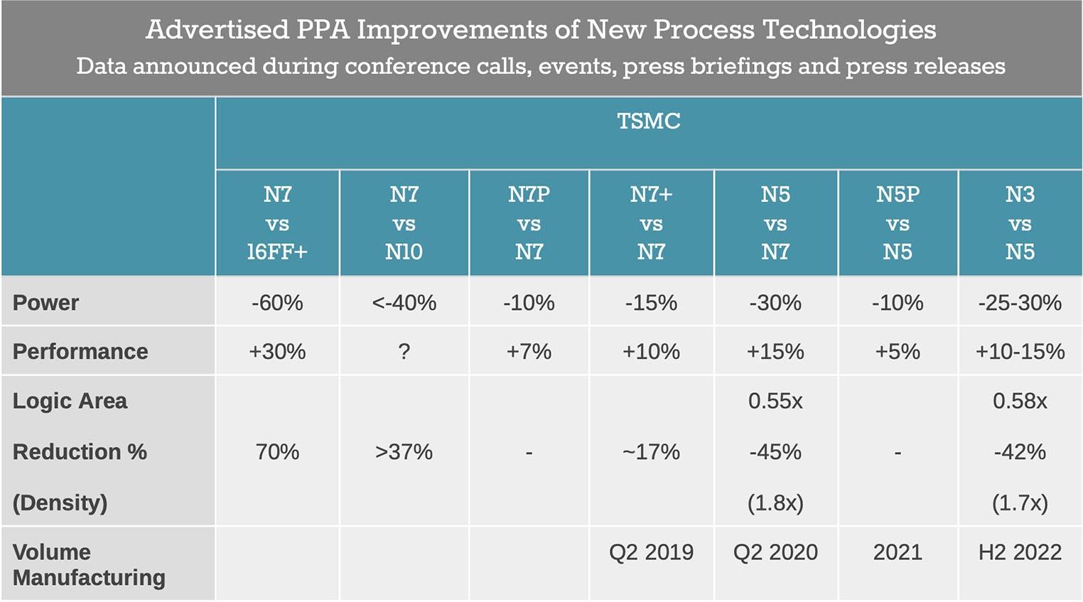 TSMC N5 N3 Comparaison