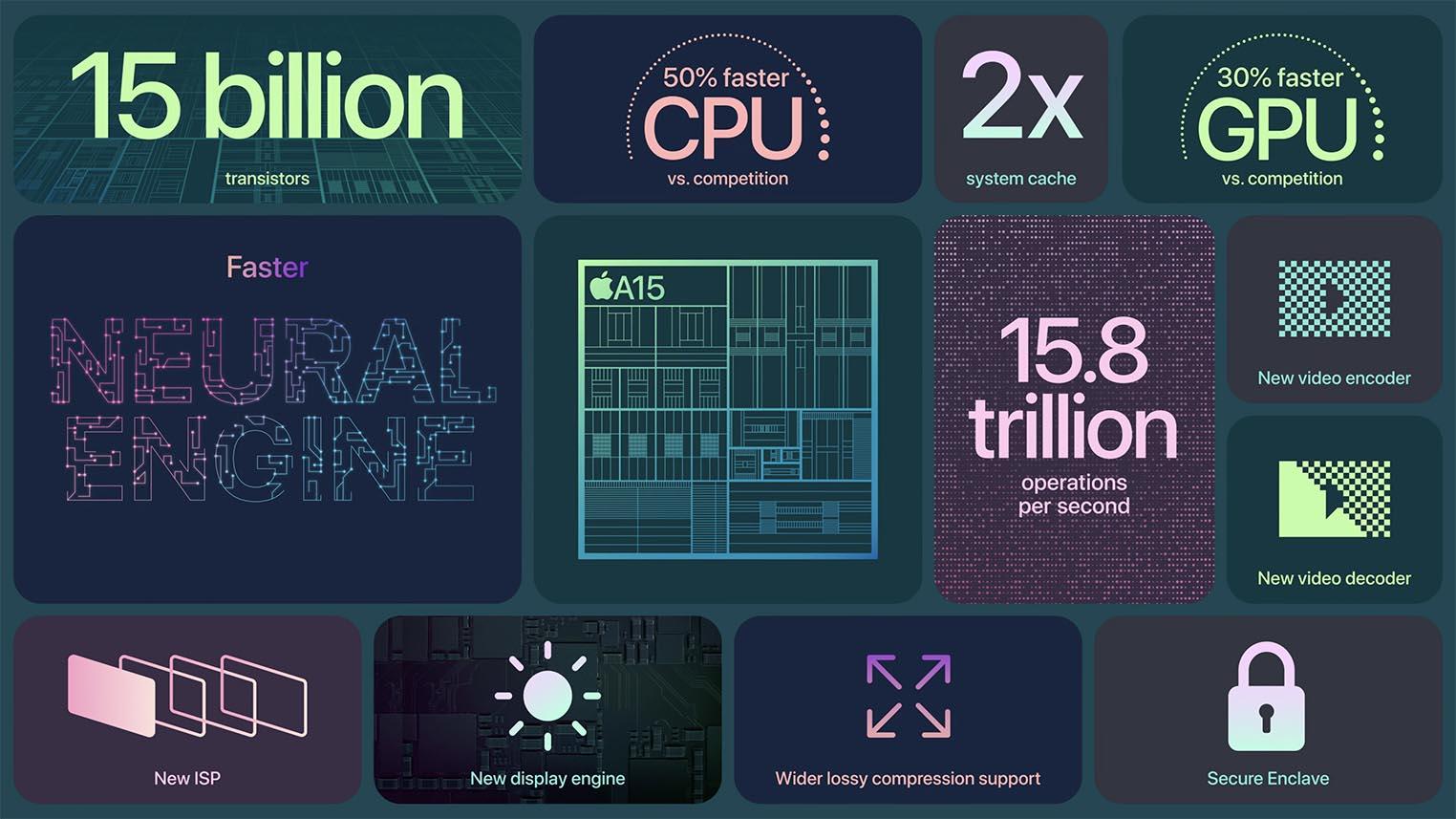 Apple A15 nouveautés