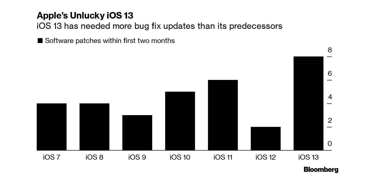 iOS 13 mises à jour bugs