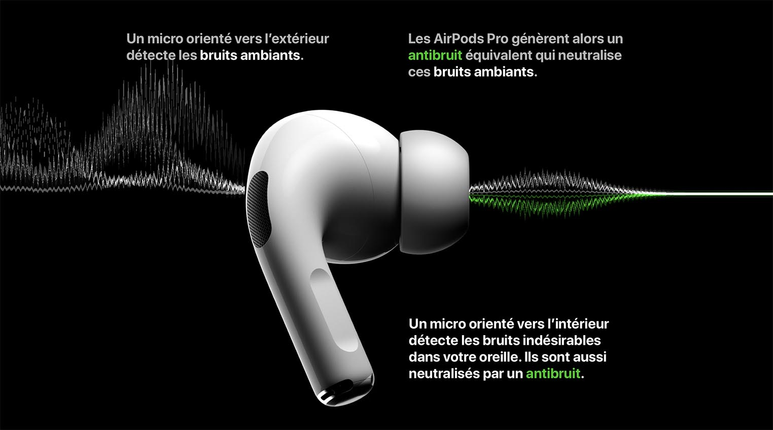 AirPods Pro réduction de bruit