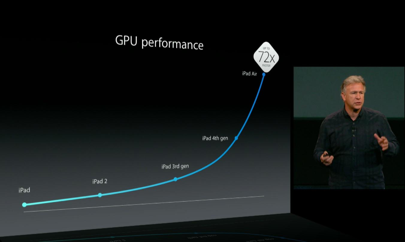 Apple GPU performance