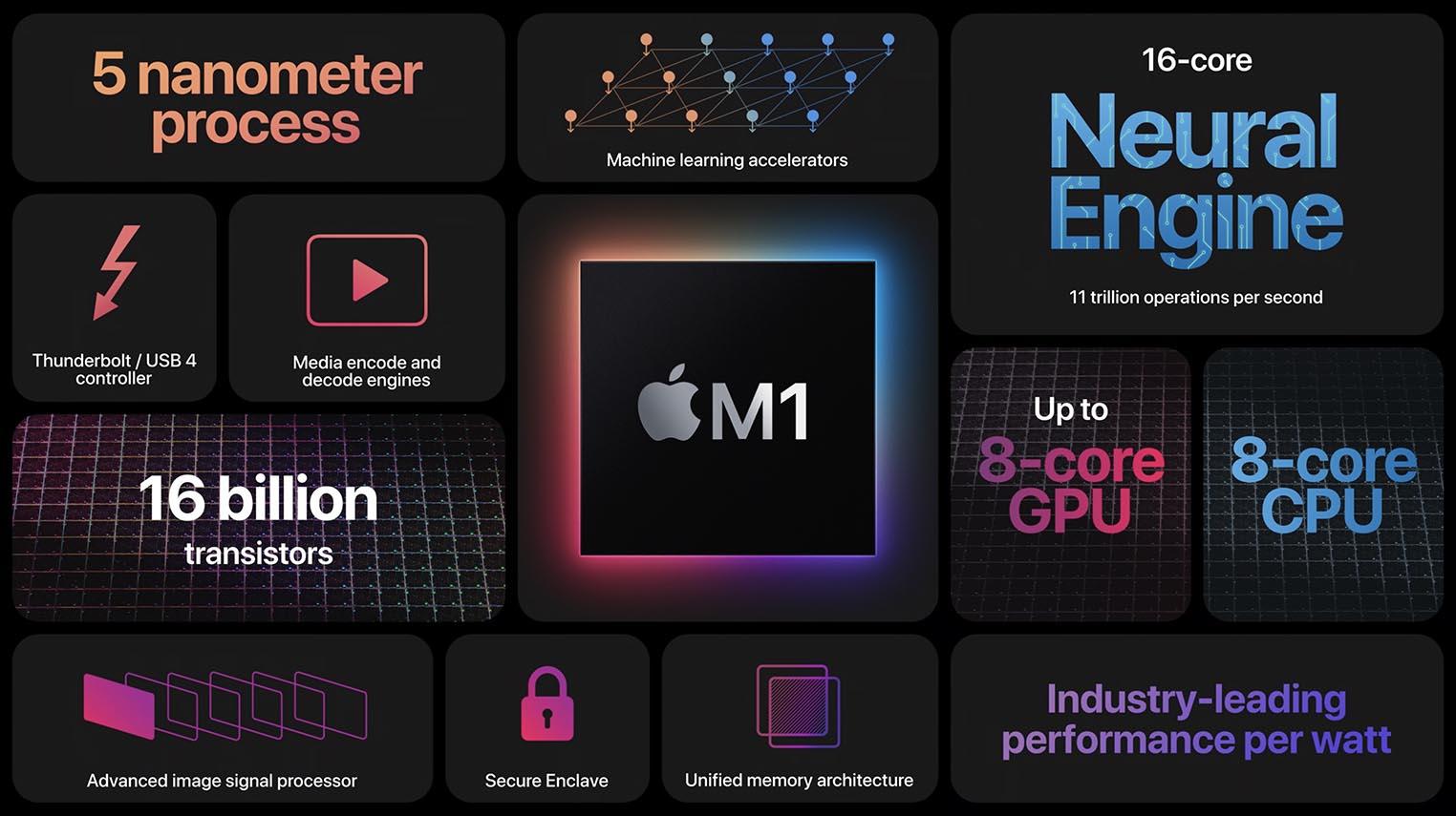 Apple M1 récap