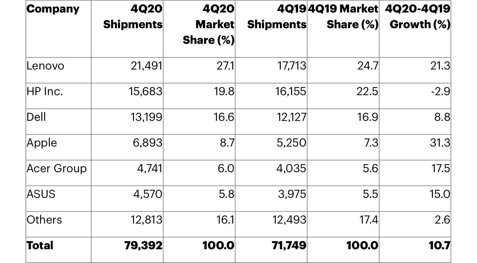 Parts de marché Mac Q4 2020