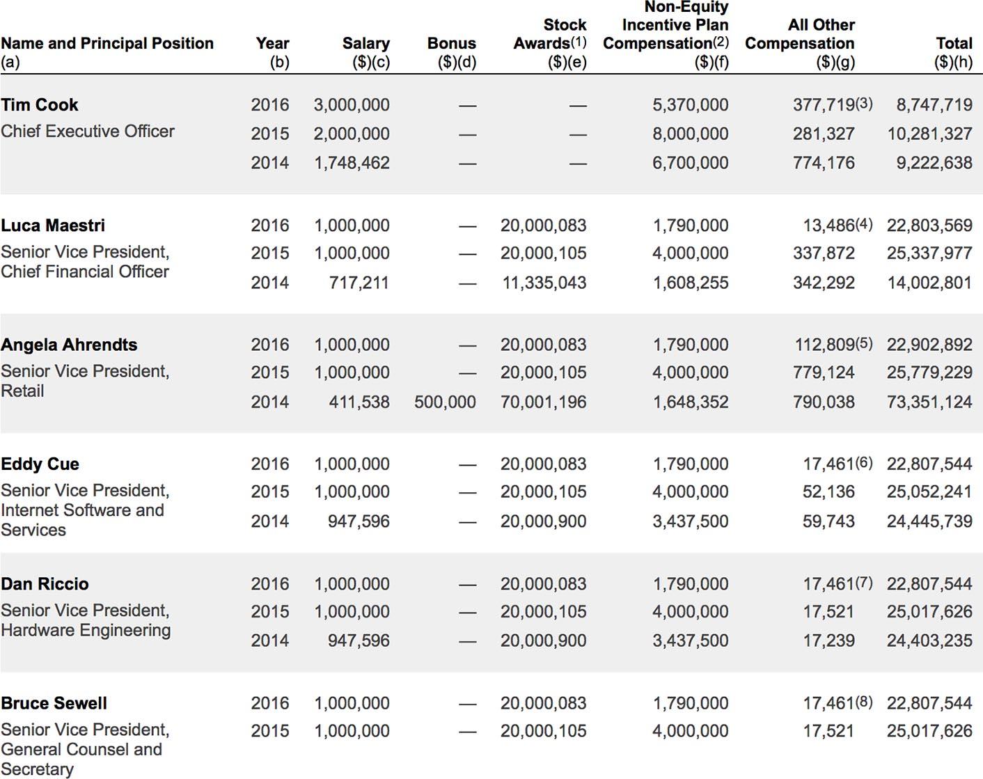 Apple salaires 2016