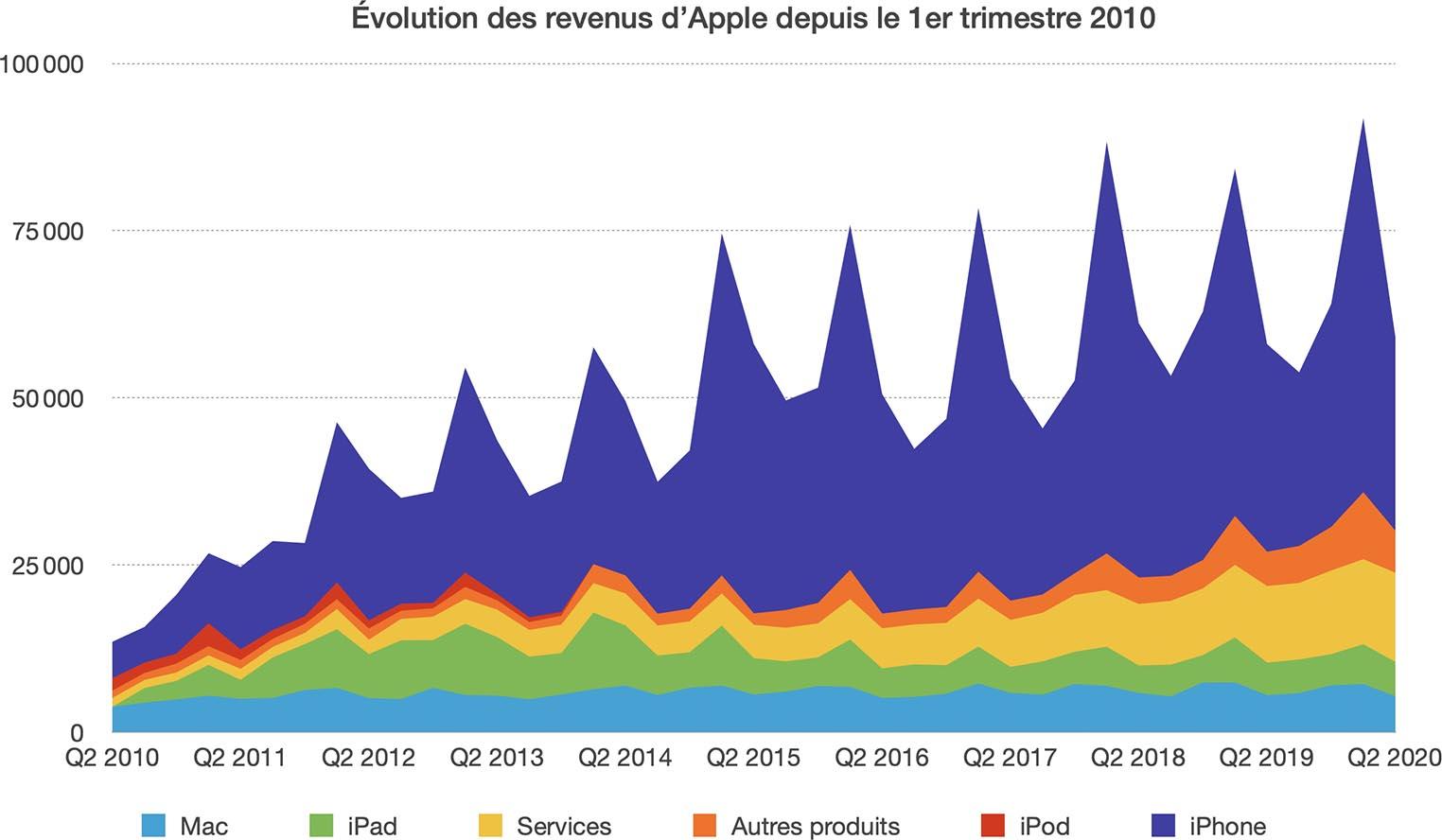 Apple historique résultats Q2 2020