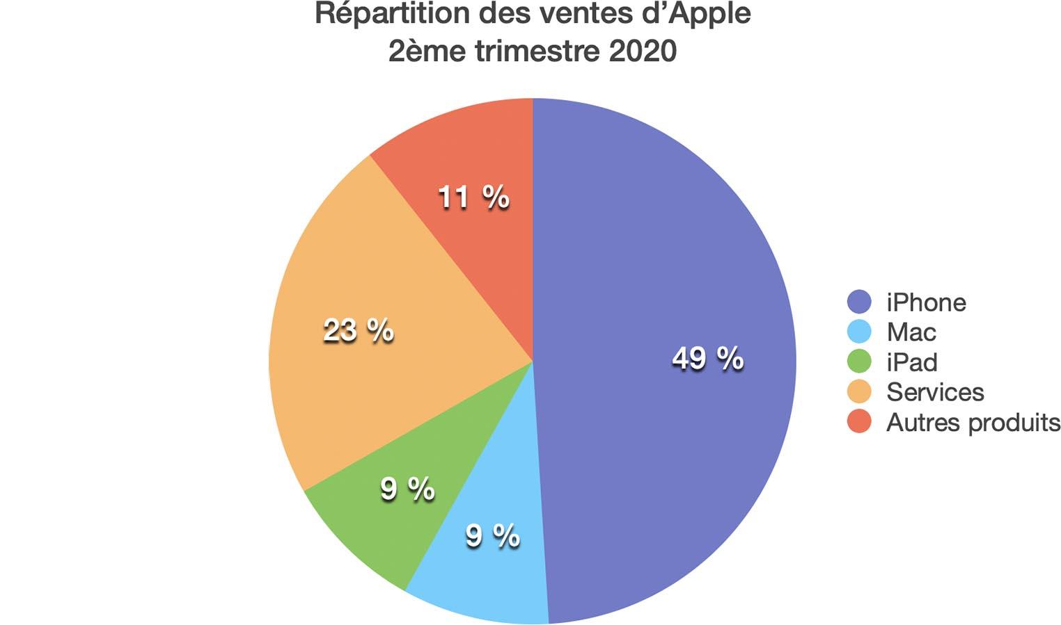 Apple Q2 2020 répartition