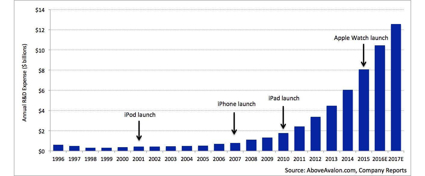 Dépenses Apple R&D