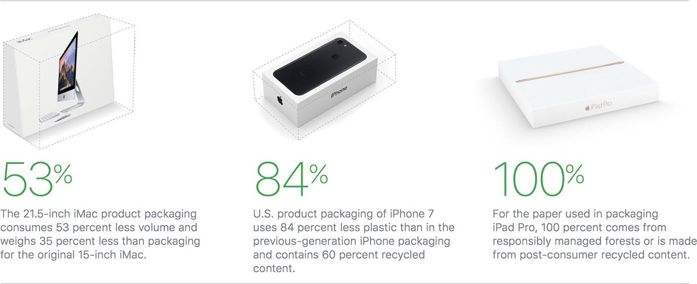 Apple packaging environnement