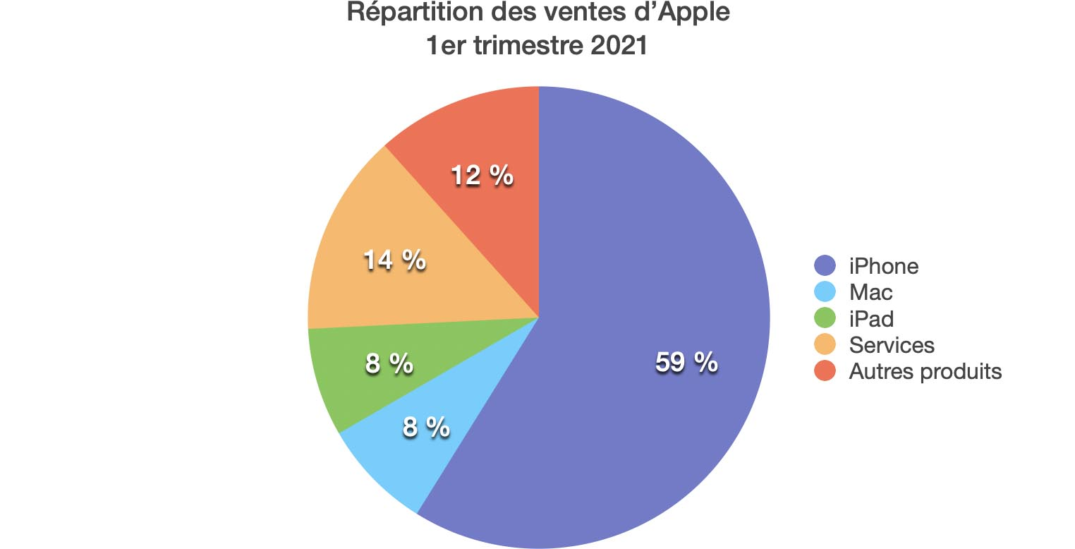 Résultats Apple Q1 2021