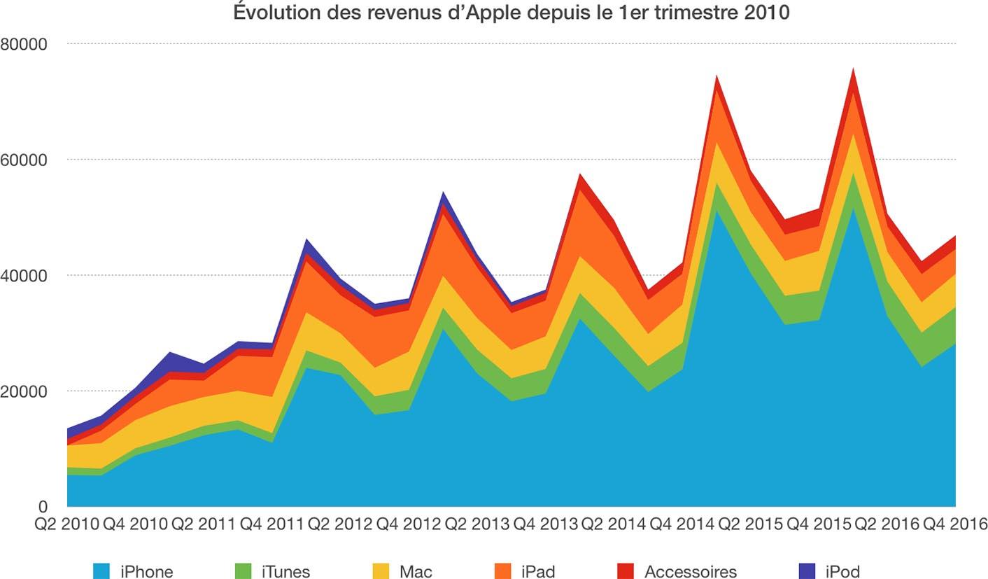 Apple résultats Q4 2016