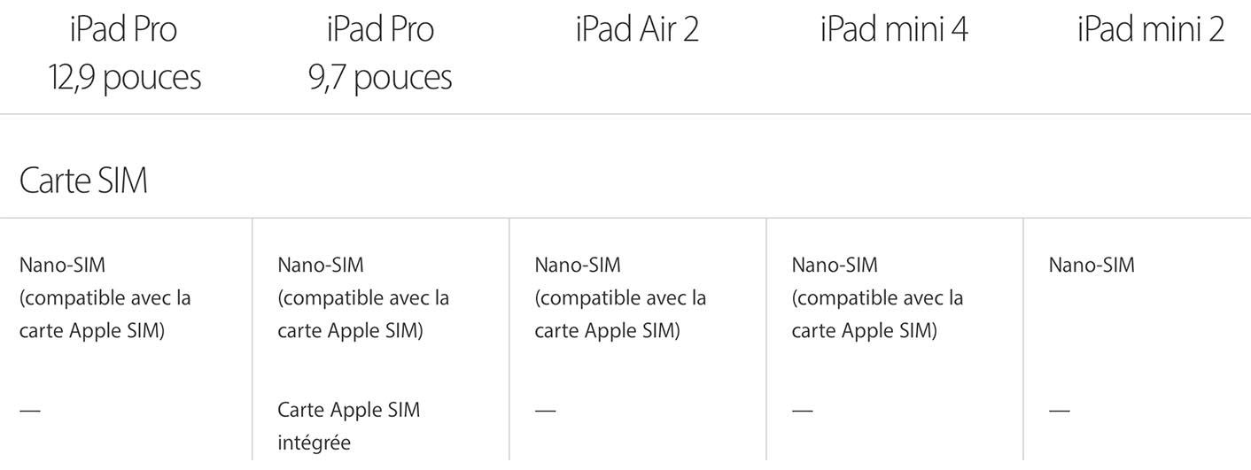 Apple SIM iPad Pro