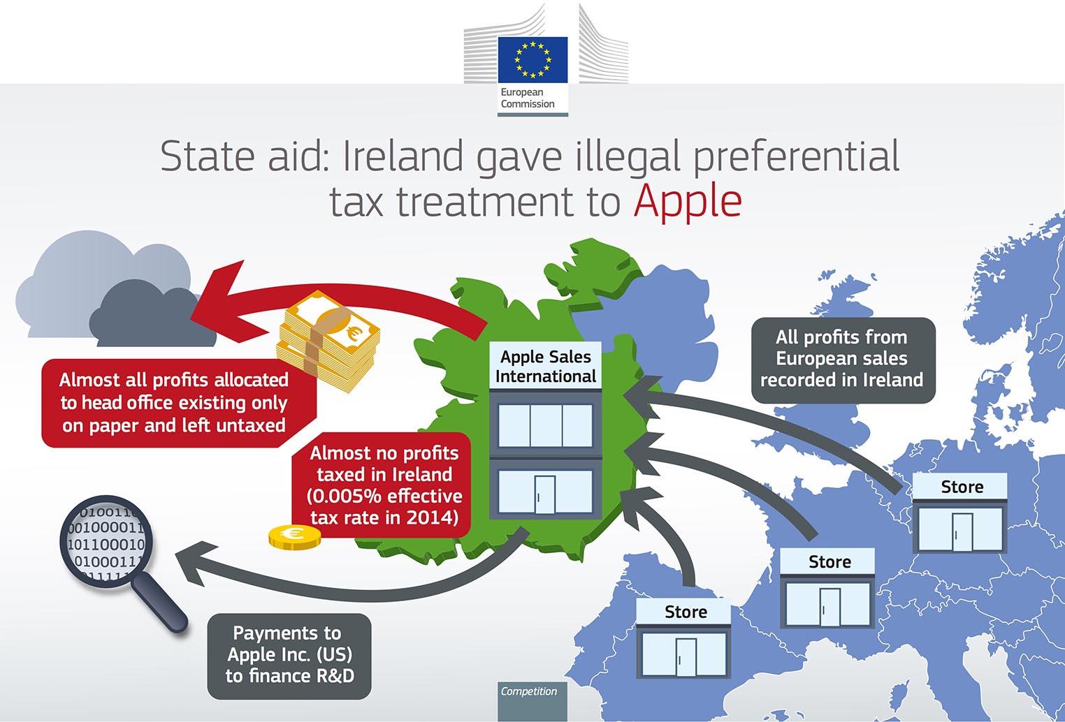 Impôts d'Apple en Europe