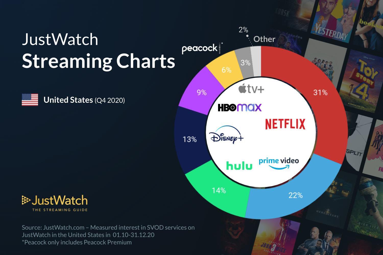 Parts de marché AppleTV+ États-Unis Q4 2020