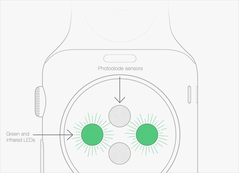 Capteurs Apple Watch