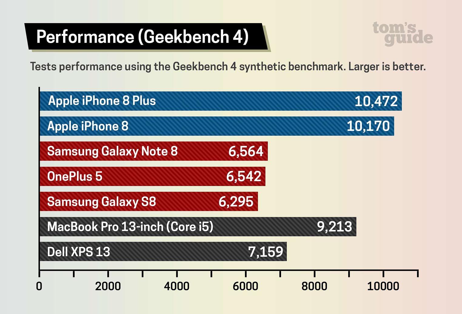 Apple A11 Benchmark