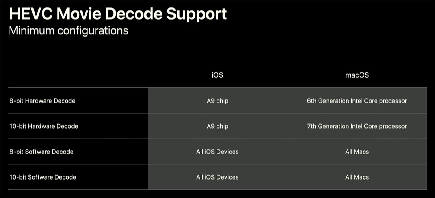 HEVC Support Apple