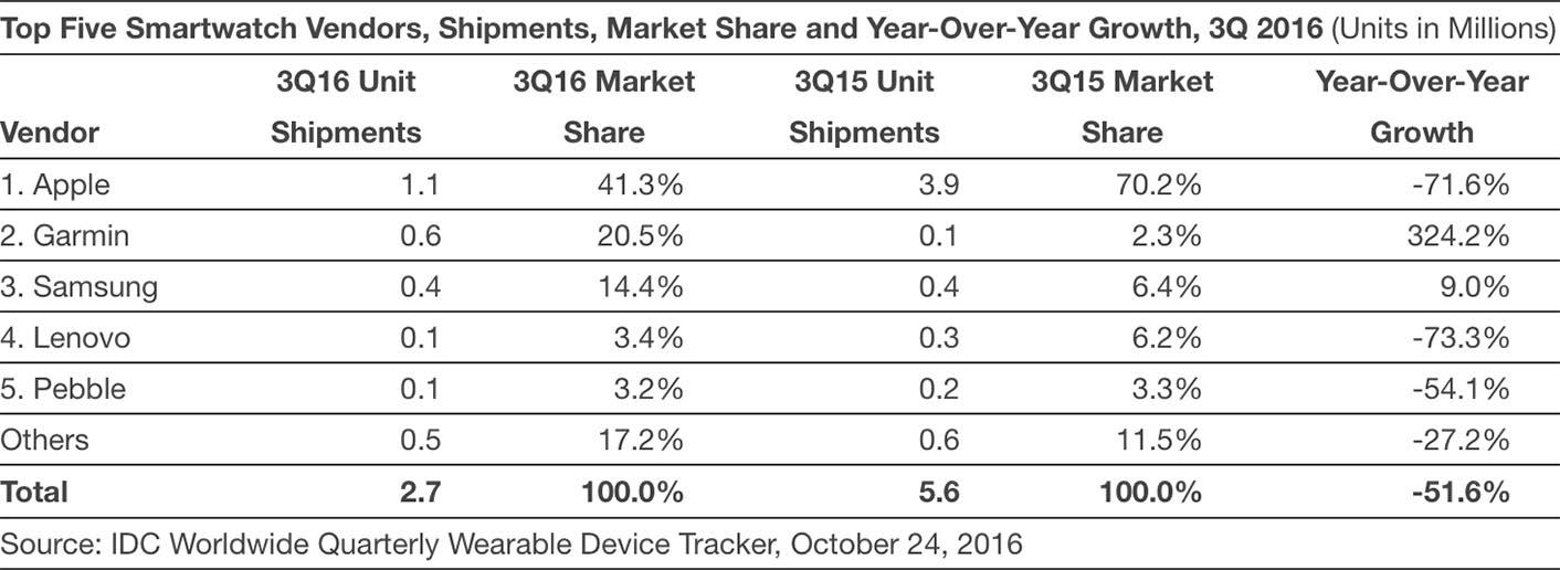 Apple Watch ventes 2016