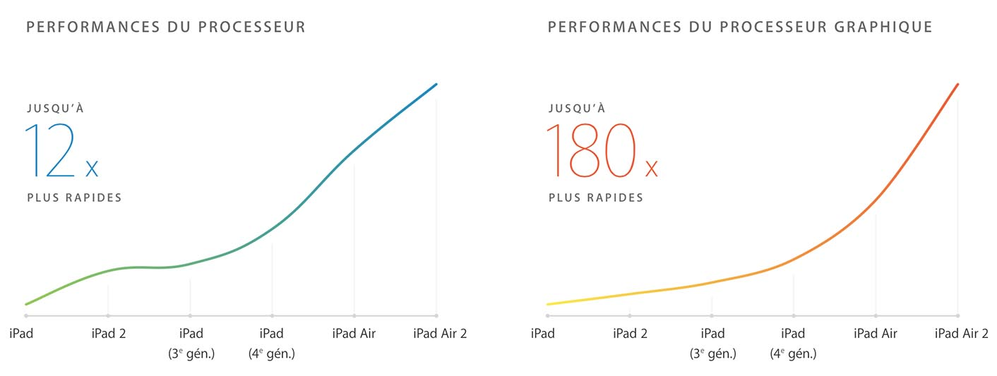 Évolution performances ARM Apple