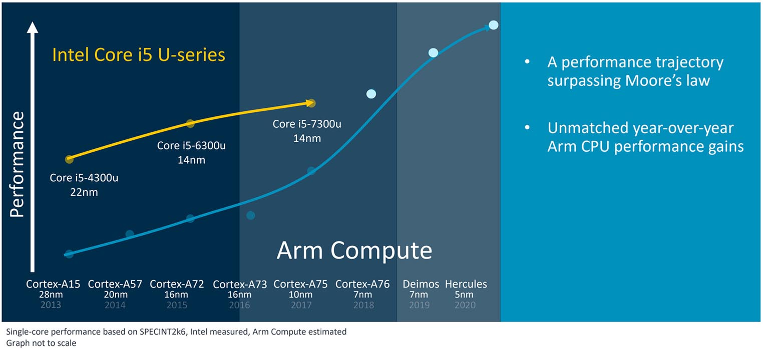 ARM Roadmap 2020