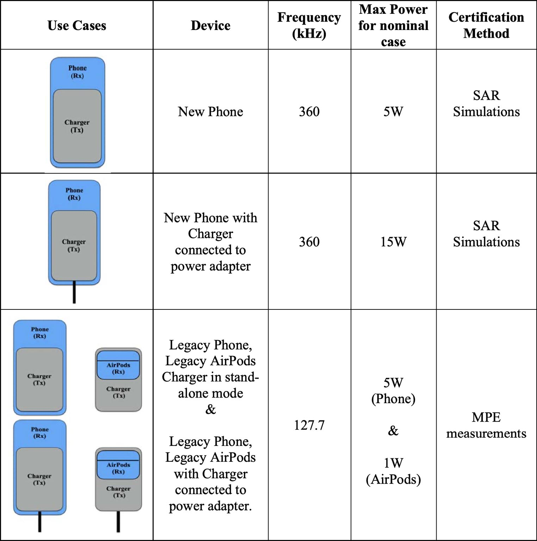 Puissance de charge Batterie MagSafe