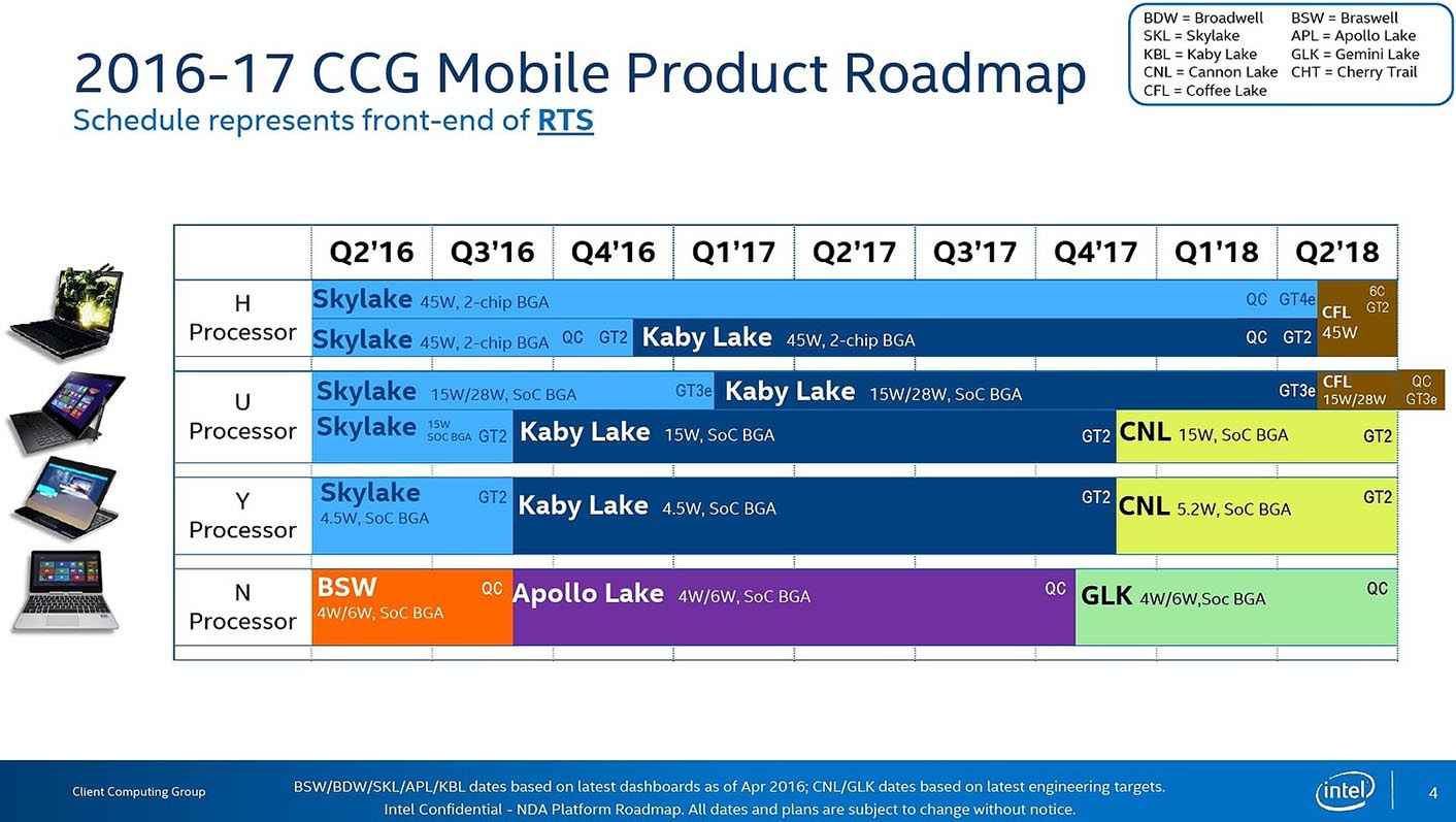 Coffee Lake roadmap