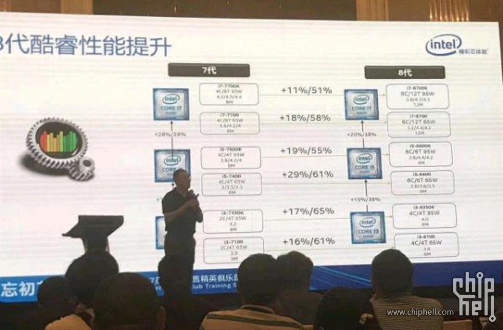 Coffee Lake Intel slide