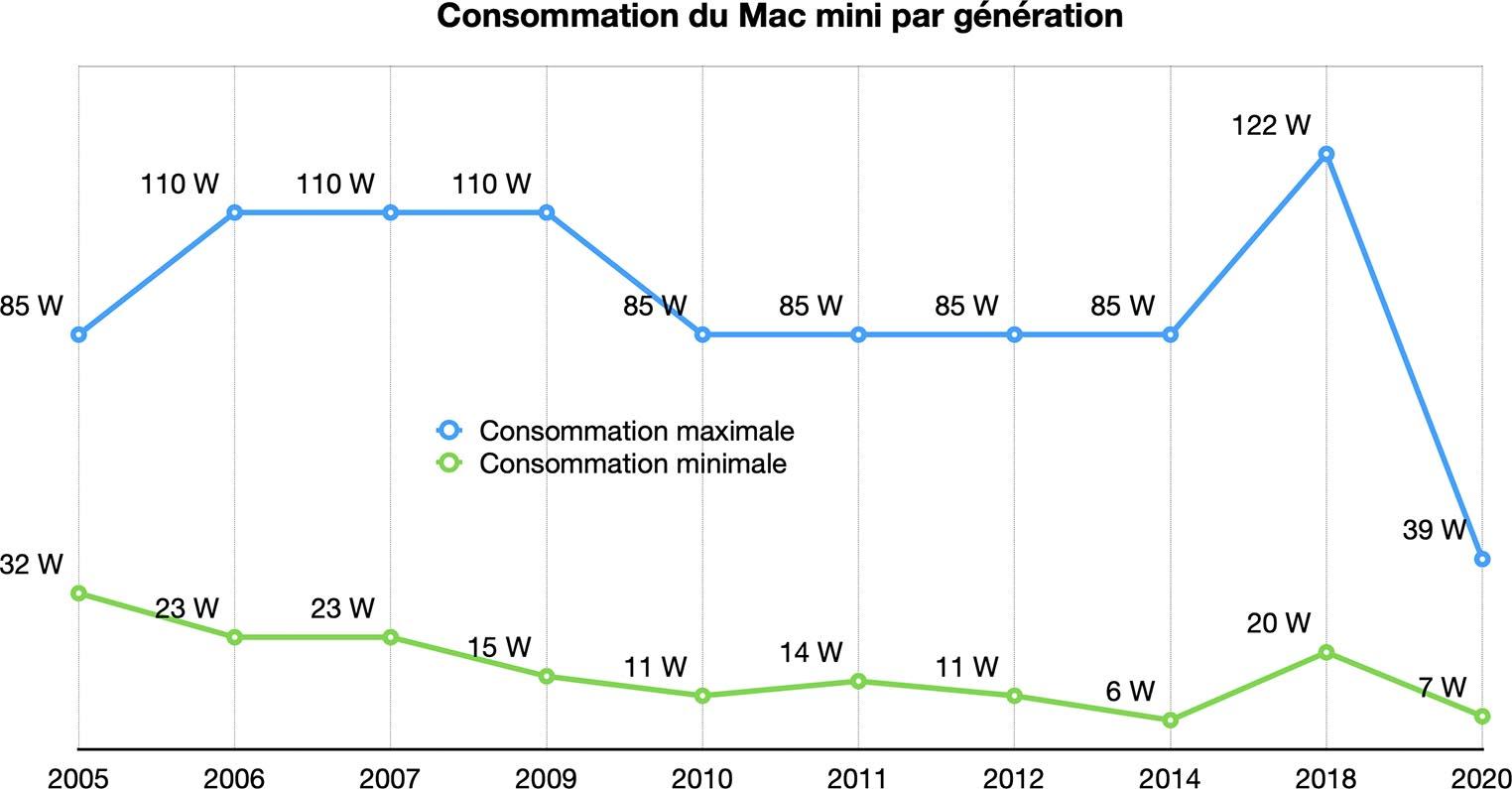 Évolution consommation Mac mini