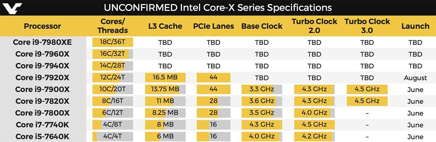 Processeurs Core i9
