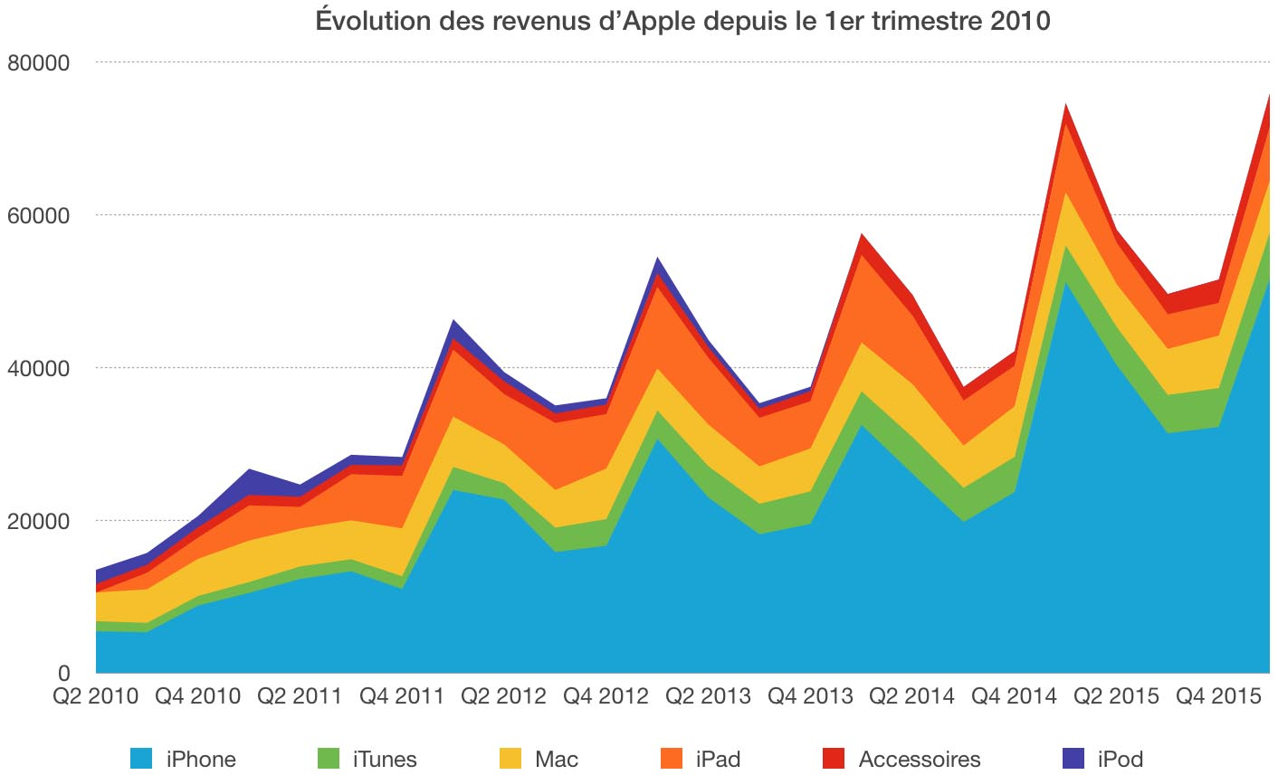 Évolution Revenus Apple Q1 2016