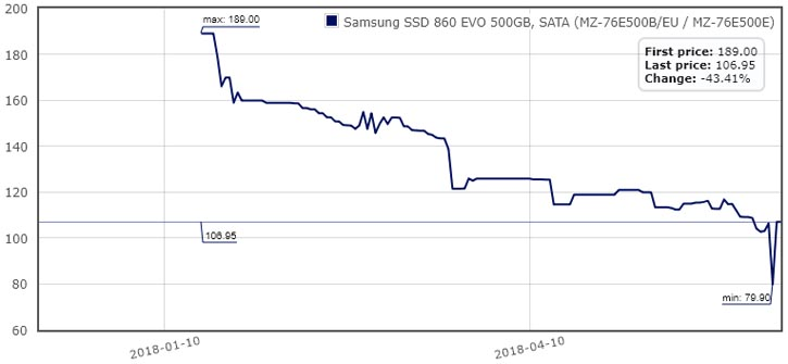 Baisse prix SSD