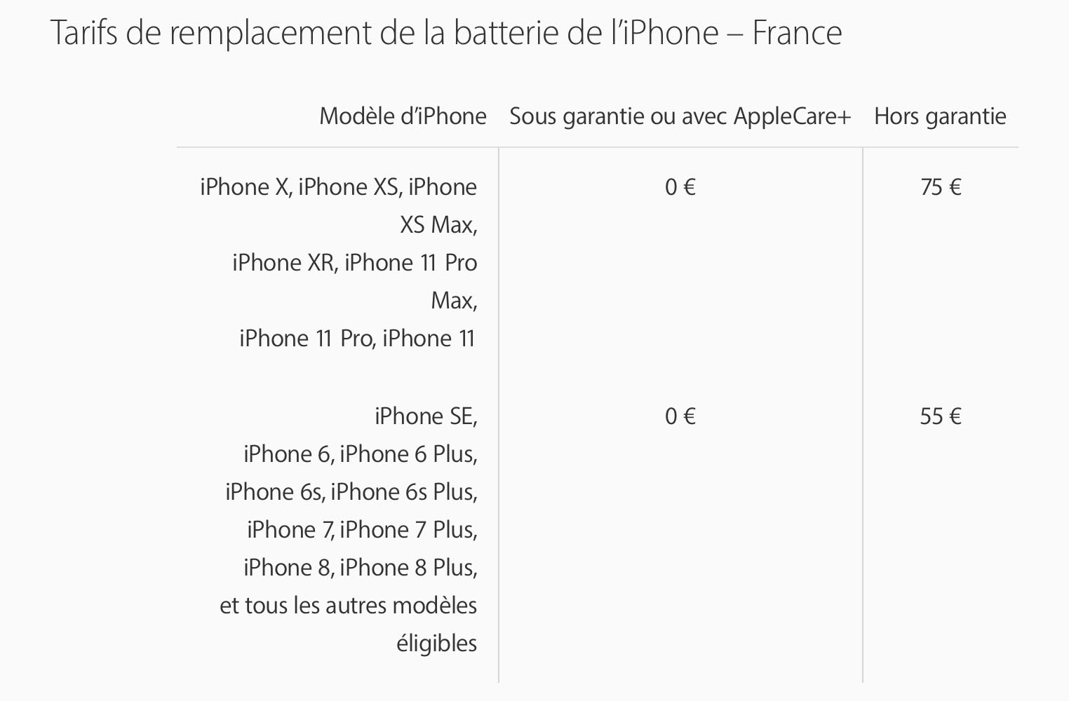 Tarif remplacement batterie iPhone 2019