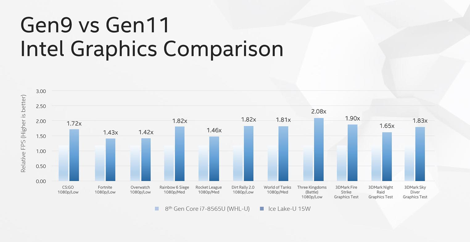 Ice Lake Gen11 graphics performance