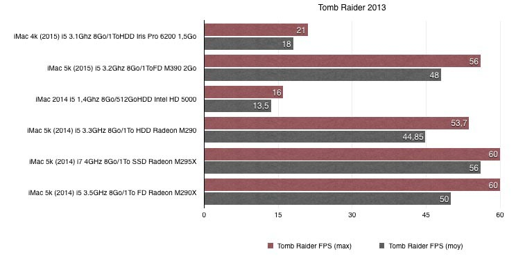 iMac 2015 4K benchmark jeu