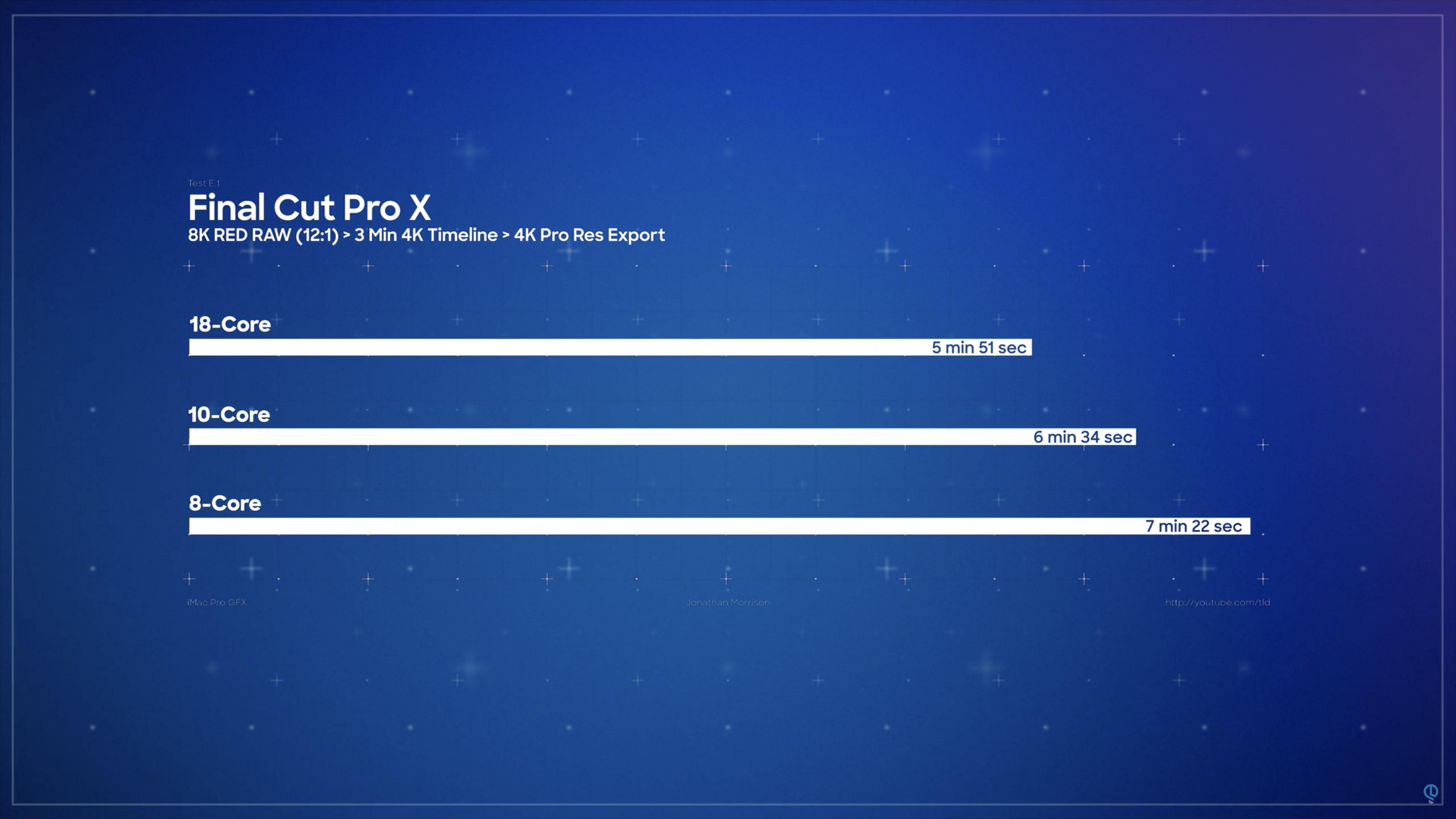 iMac Pro 18 coeurs Final Cut Pro