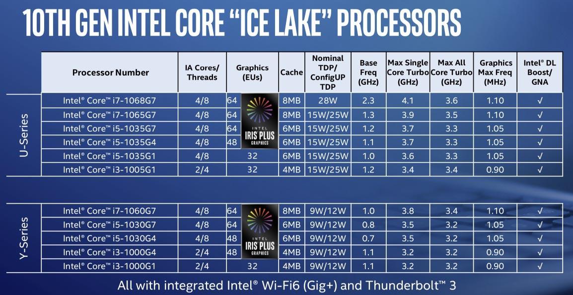 Intel Ice Lake MacBook Air