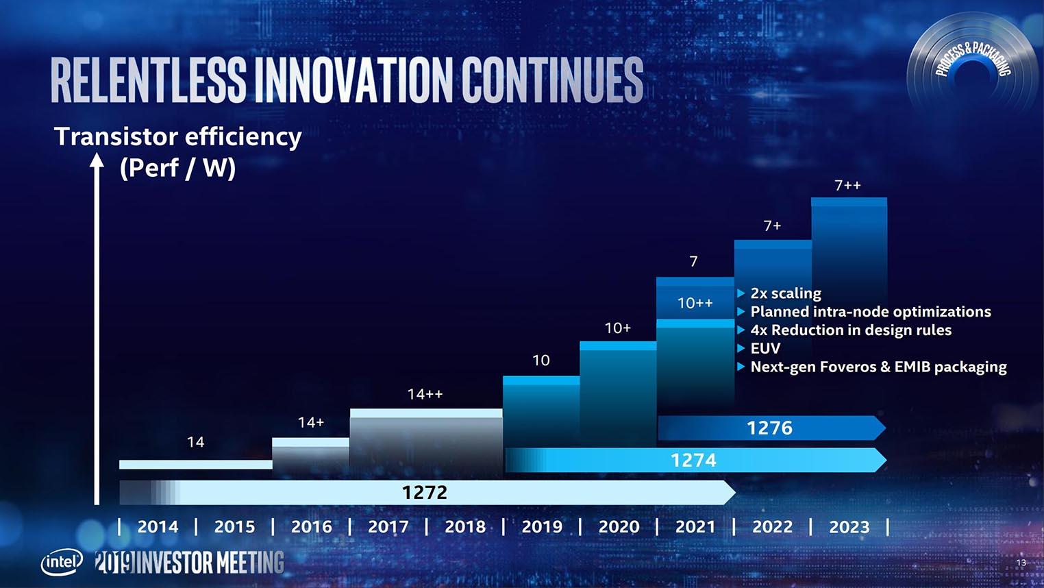 Intel roadmap 7nm