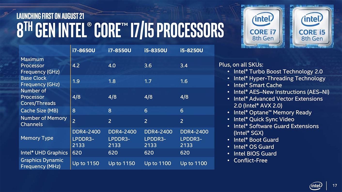 Intel Core 8ème génération 15W