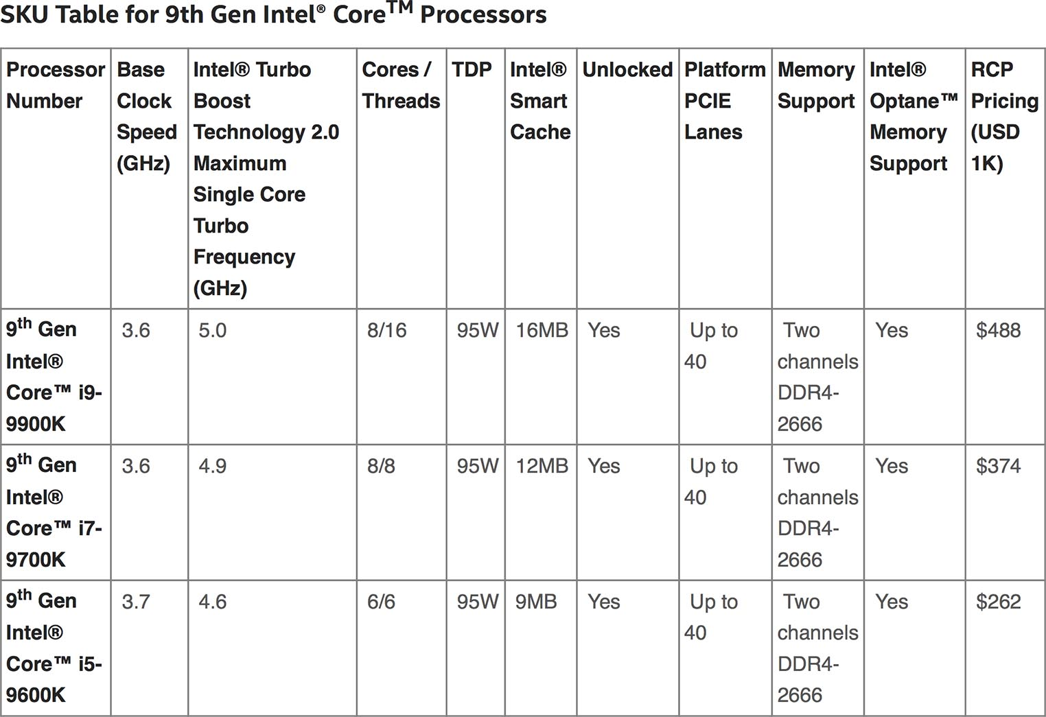 Intel Core 9th Core
