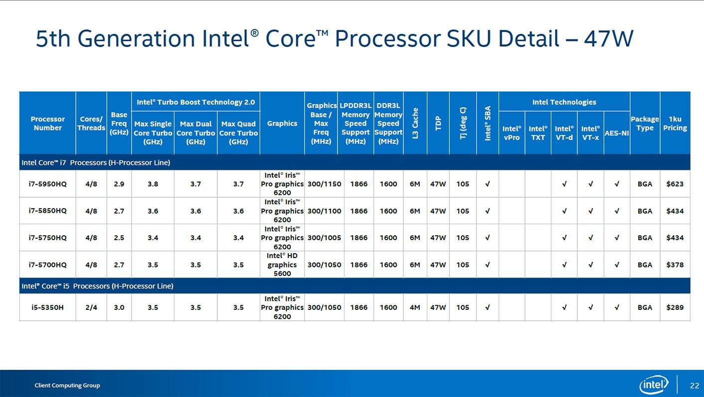 Intel Broadwell 47W