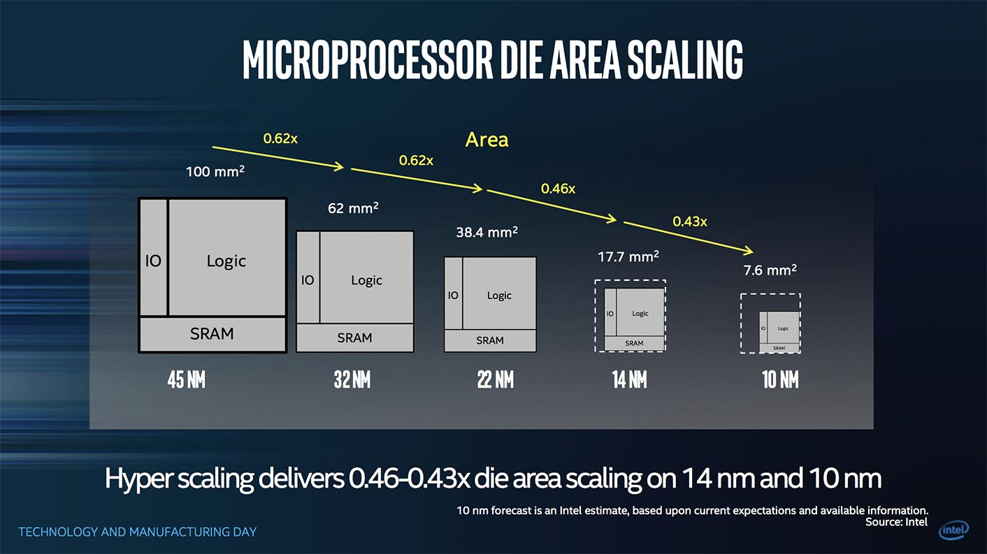 Intel Cannonlake miniaturisation