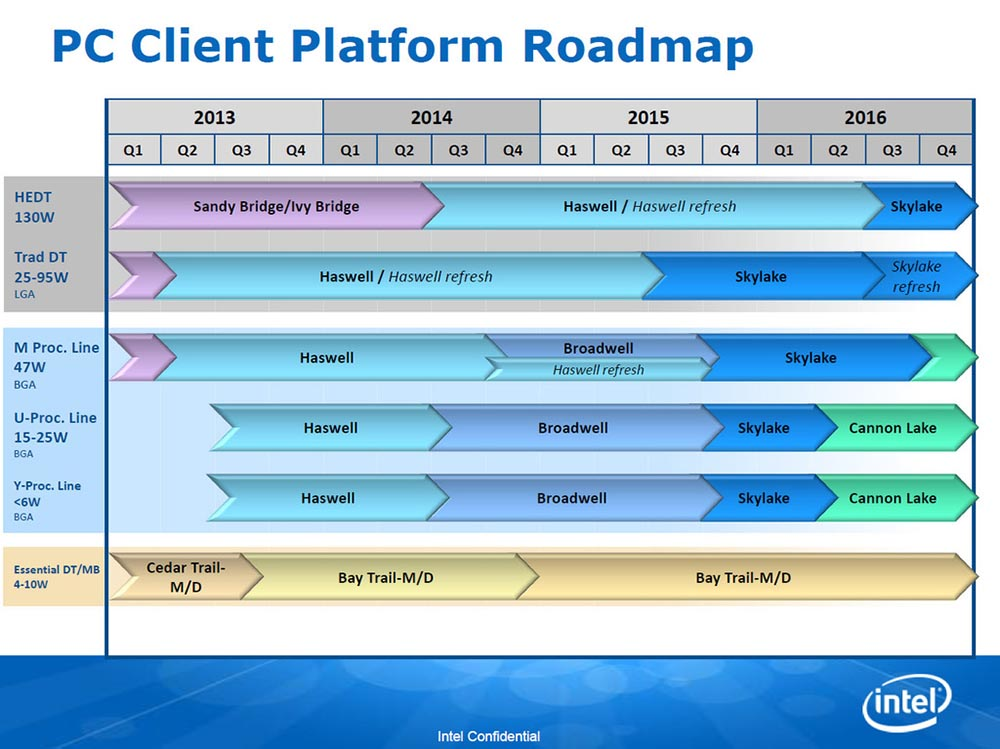 Intel roadmap 2015 2016