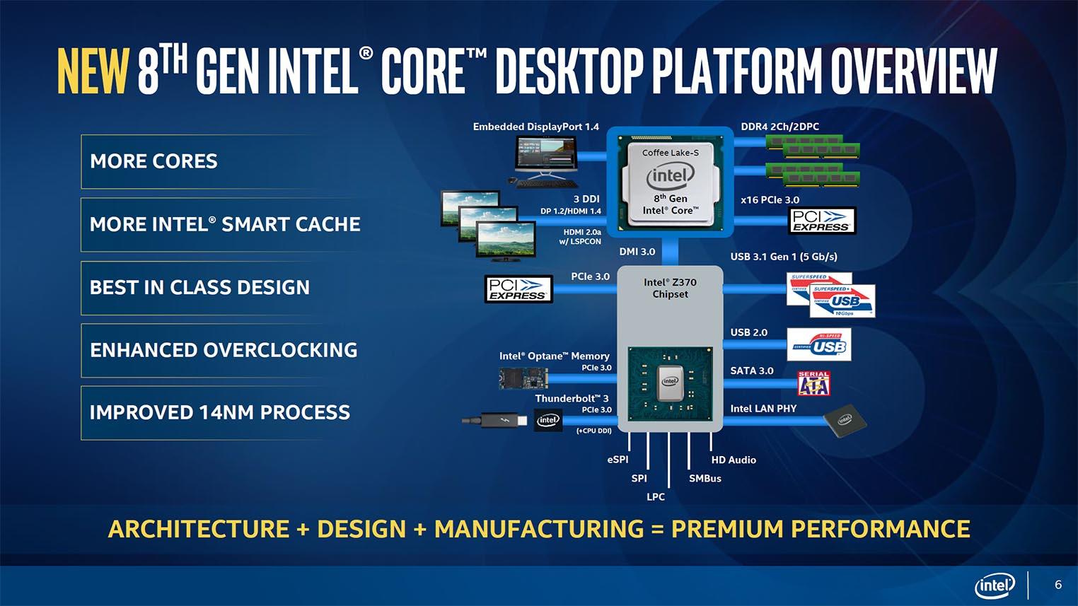 Intel Coffee Lake plateform